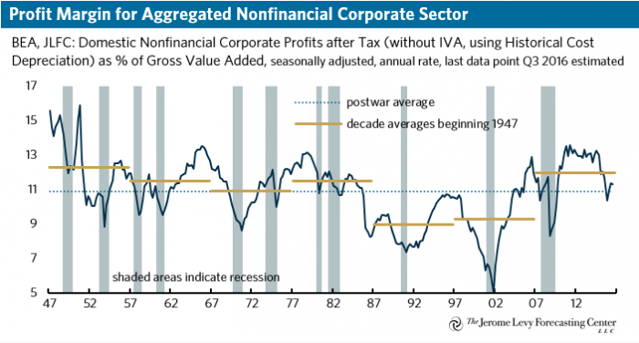 Nonfinancial Corporate Profit Margin