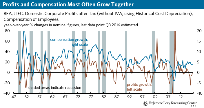 Profits and Compensation Growth